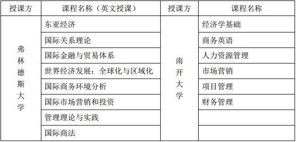 2017南开大学国际经贸关系硕士招生简章